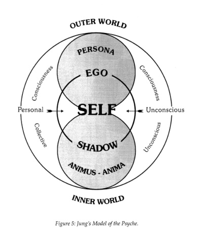 Jung model of psyche