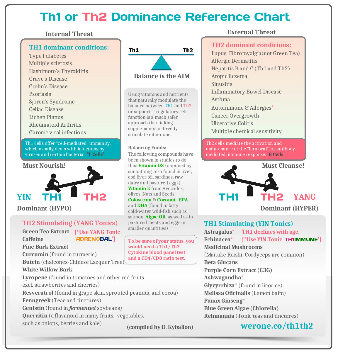 Th1_Th2_Dominance_Reference_Chart_Werone
